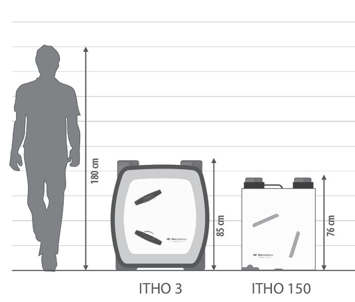wymiary rekuperatorów itho w porównaniu do człowieka